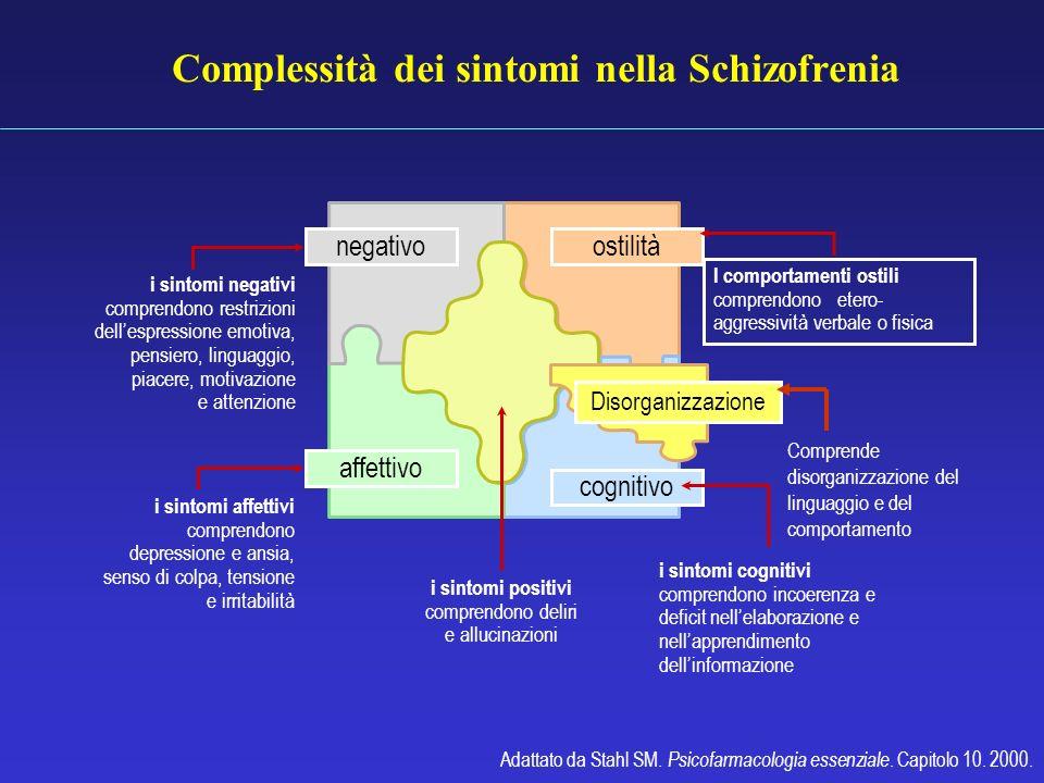 Complessità dei sintomi nella Schizofrenia Adattato da Stahl SM. Psicofarmacologia essenziale. Capitolo 10. 2000. Positivo i sintomi positivi comprend