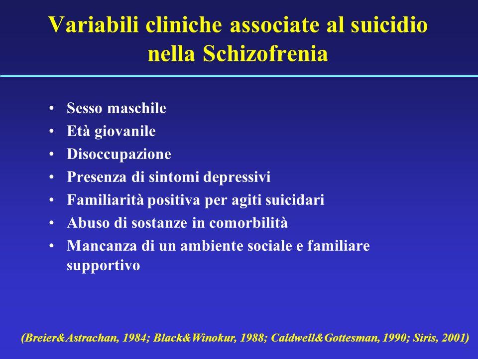 Variabili cliniche associate al suicidio nella Schizofrenia Sesso maschile Età giovanile Disoccupazione Presenza di sintomi depressivi Familiarità pos