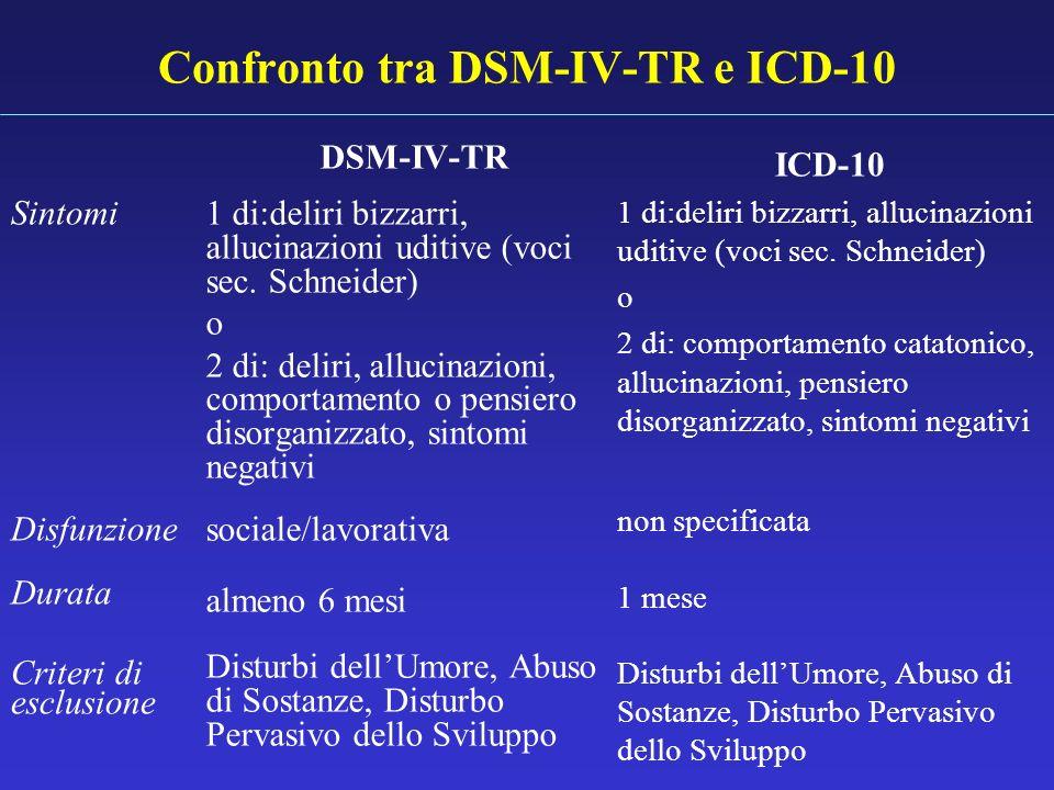 Confronto tra DSM-IV-TR e ICD-10 DSM-IV-TR 1 di:deliri bizzarri, allucinazioni uditive (voci sec. Schneider) o 2 di: deliri, allucinazioni, comportame