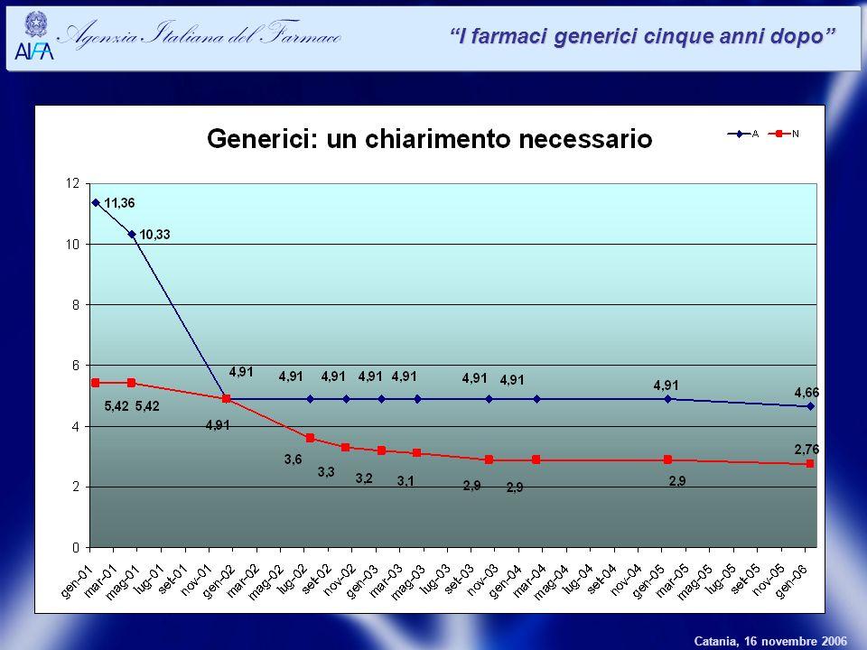 Catania, 16 novembre 2006 Agenzia Italiana del Farmaco I farmaci generici cinque anni dopo
