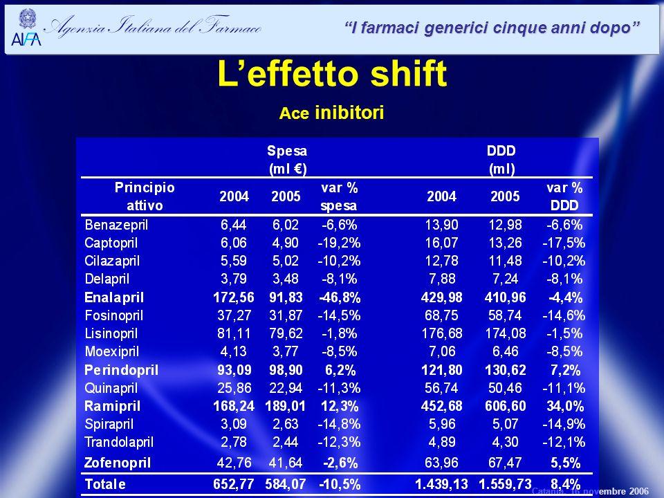 Catania, 16 novembre 2006 Agenzia Italiana del Farmaco I farmaci generici cinque anni dopo Leffetto shift Ace inibitori