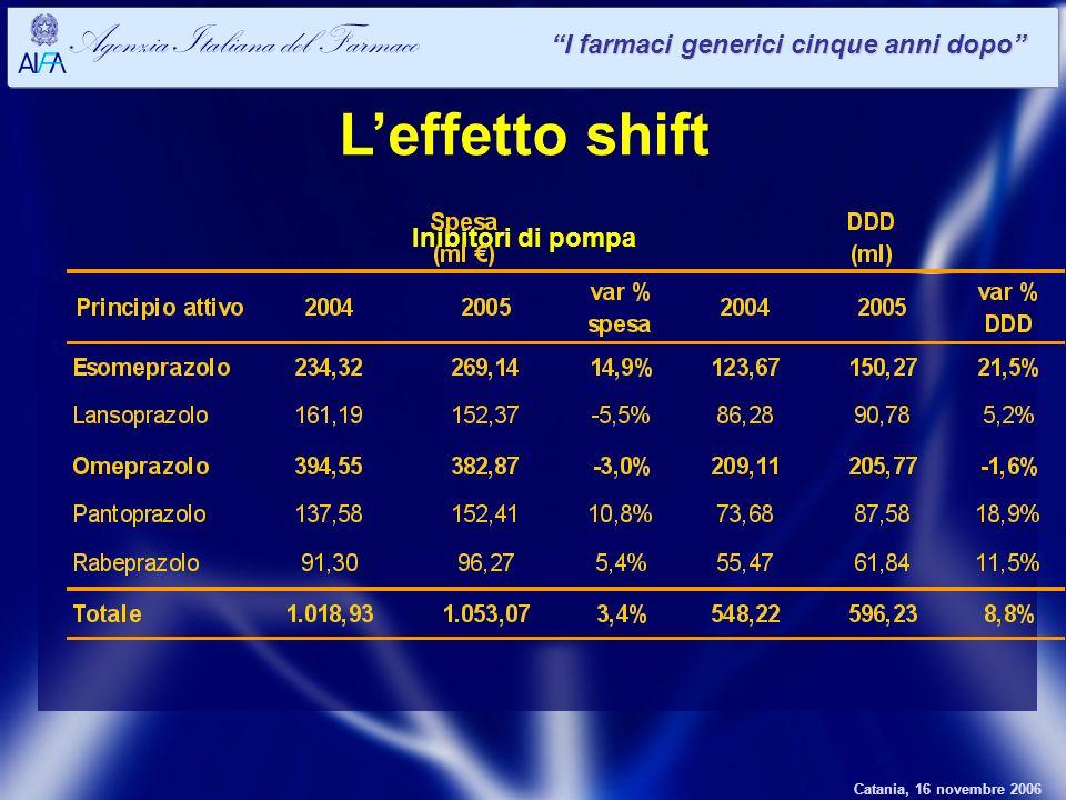 Catania, 16 novembre 2006 Agenzia Italiana del Farmaco I farmaci generici cinque anni dopo Leffetto shift Inibitori di pompa