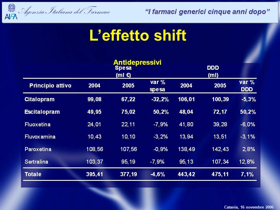 Catania, 16 novembre 2006 Agenzia Italiana del Farmaco I farmaci generici cinque anni dopo Leffetto shift Antidepressivi