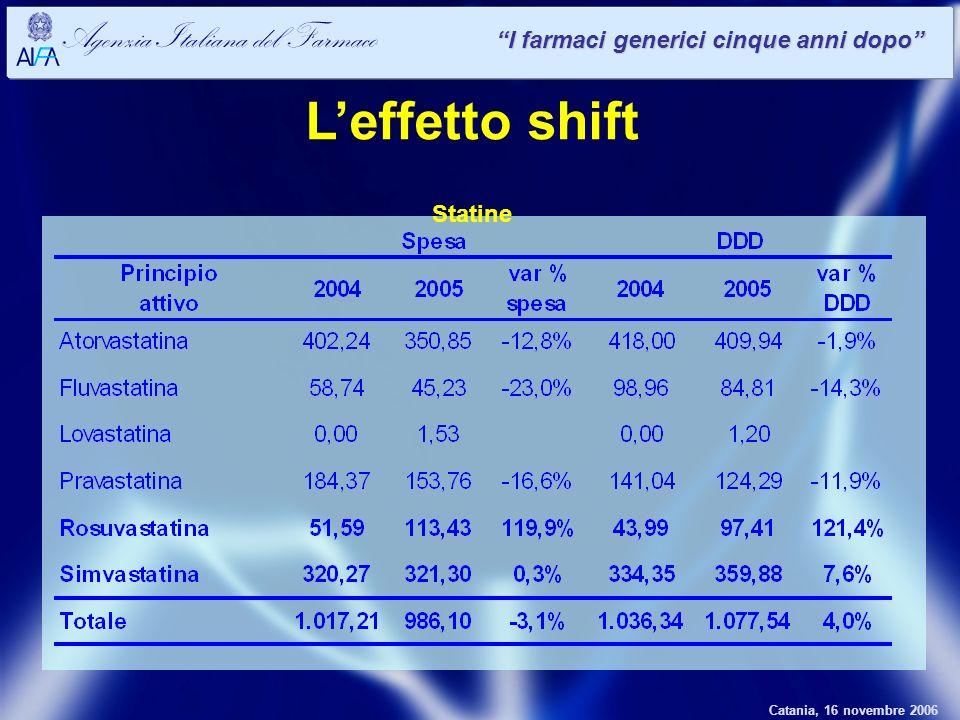 Catania, 16 novembre 2006 Agenzia Italiana del Farmaco I farmaci generici cinque anni dopo Leffetto shift Statine