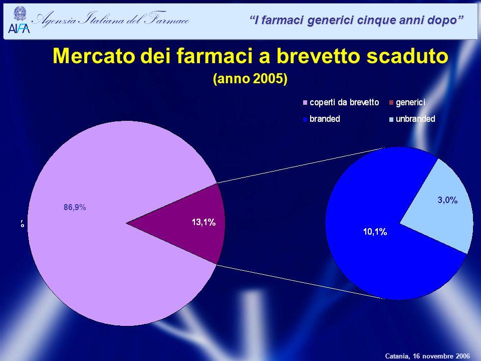 Catania, 16 novembre 2006 Agenzia Italiana del Farmaco I farmaci generici cinque anni dopo Mercato dei farmaci a brevetto scaduto (anno 2005) 86,9%