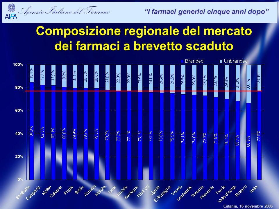 Catania, 16 novembre 2006 Agenzia Italiana del Farmaco I farmaci generici cinque anni dopo Composizione regionale del mercato dei farmaci a brevetto scaduto