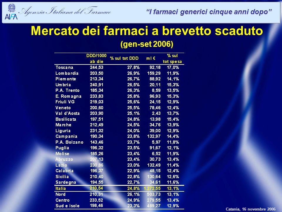 Catania, 16 novembre 2006 Agenzia Italiana del Farmaco I farmaci generici cinque anni dopo Mercato dei farmaci a brevetto scaduto (gen-set 2006)