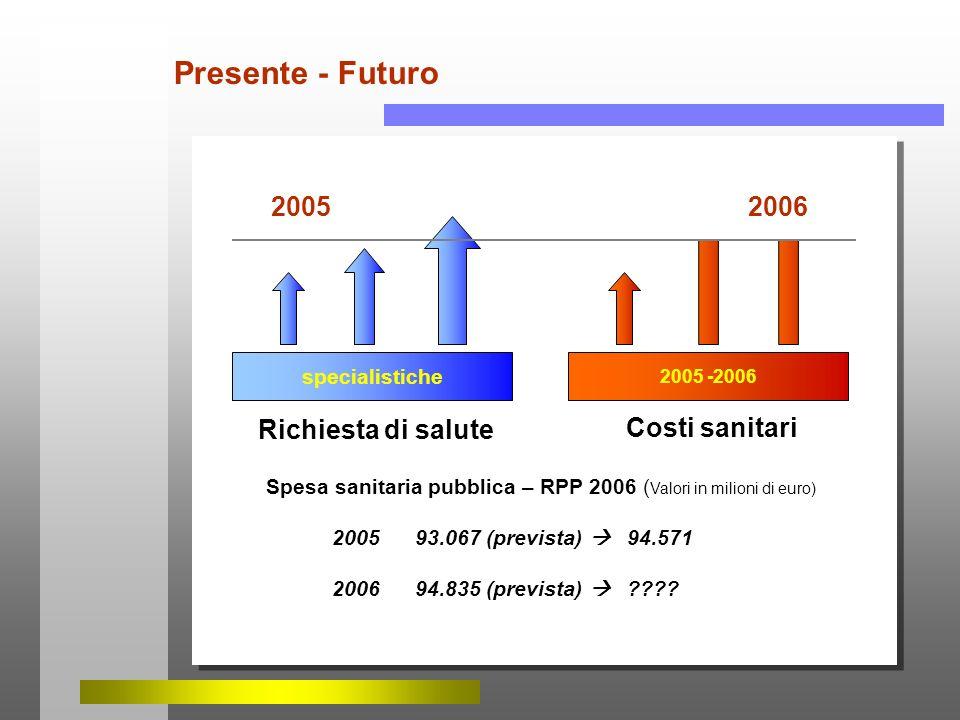 specialistiche Richiesta di salute Presente - Futuro Costi sanitari 2005 -2006 Spesa sanitaria pubblica – RPP 2006 ( Valori in milioni di euro) 2005 9