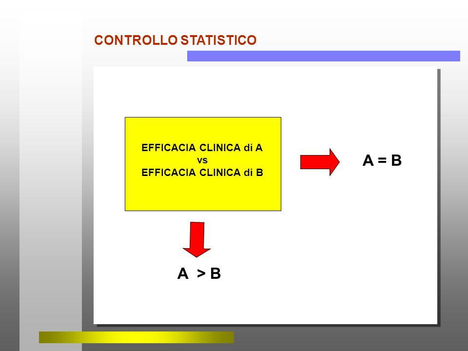 CONTROLLO STATISTICO EFFICACIA CLINICA di A vs EFFICACIA CLINICA di B A = B A > B