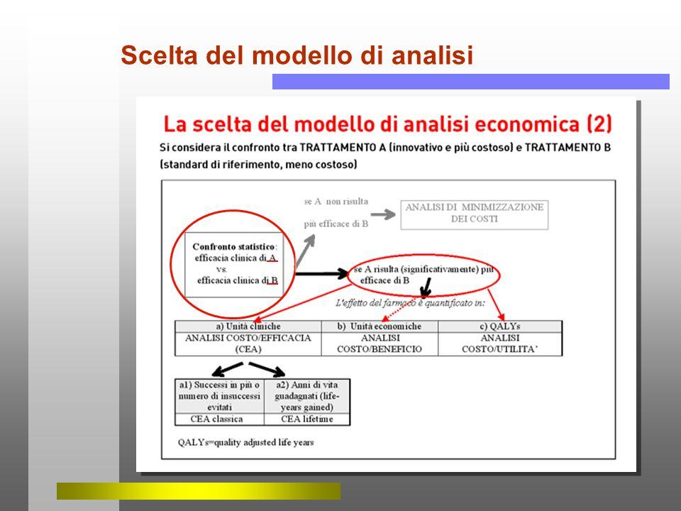 Scelta del modello di analisi