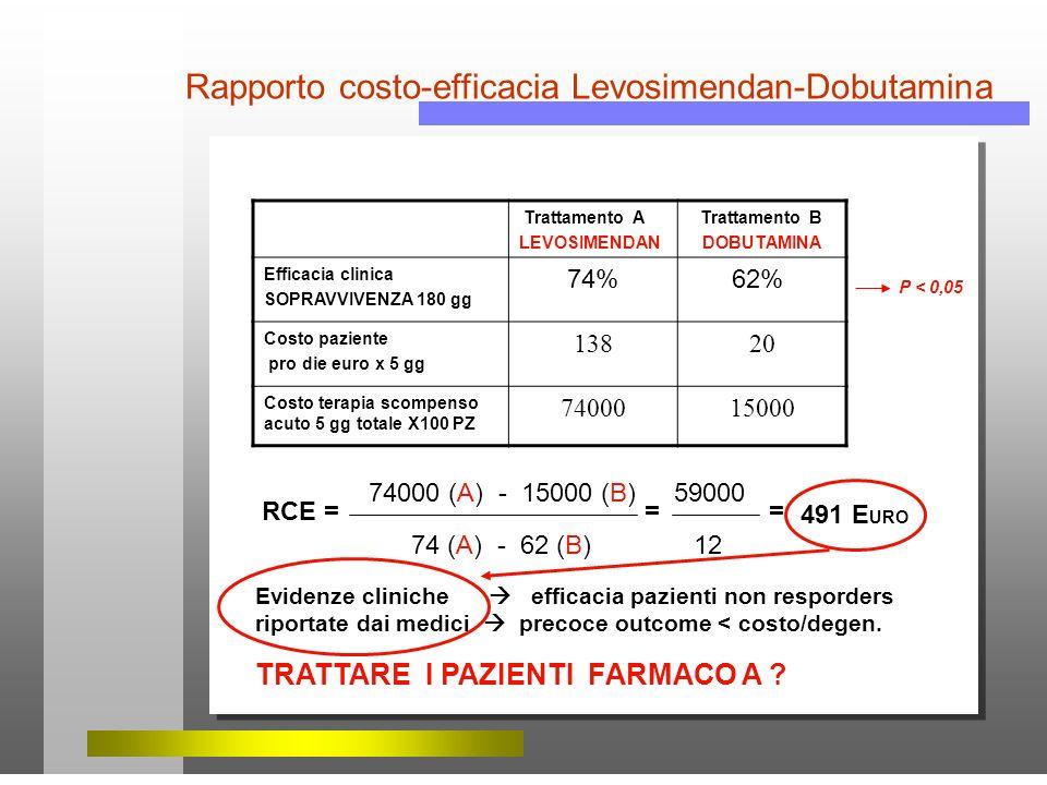 Rapporto costo-efficacia Levosimendan-Dobutamina Trattamento A LEVOSIMENDAN Trattamento B DOBUTAMINA Efficacia clinica SOPRAVVIVENZA 180 gg 74% 62% Co