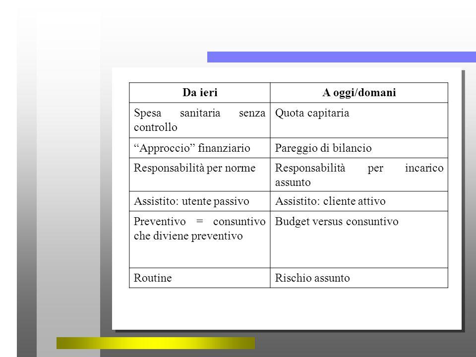 Da ieriA oggi/domani Spesa sanitaria senza controllo Quota capitaria Approccio finanziarioPareggio di bilancio Responsabilità per normeResponsabilità