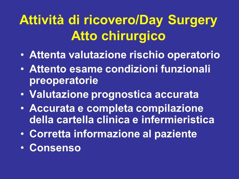 Attività di ricovero/Day Surgery Atto chirurgico Attenta valutazione rischio operatorio Attento esame condizioni funzionali preoperatorie Valutazione
