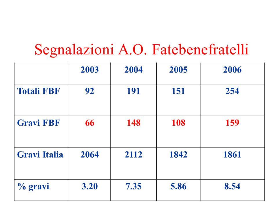 Segnalazioni A.O. Fatebenefratelli 2003200420052006 Totali FBF92191151254 Gravi FBF66148108159 Gravi Italia2064211218421861 % gravi3.207.355.868.54