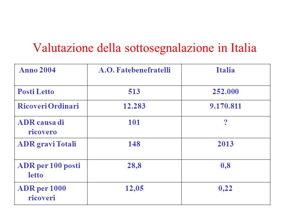 Valutazione della sottosegnalazione in Italia Anno 2004A.O. FatebenefratelliItalia Posti Letto513252.000 Ricoveri Ordinari12.2839.170.811 ADR causa di