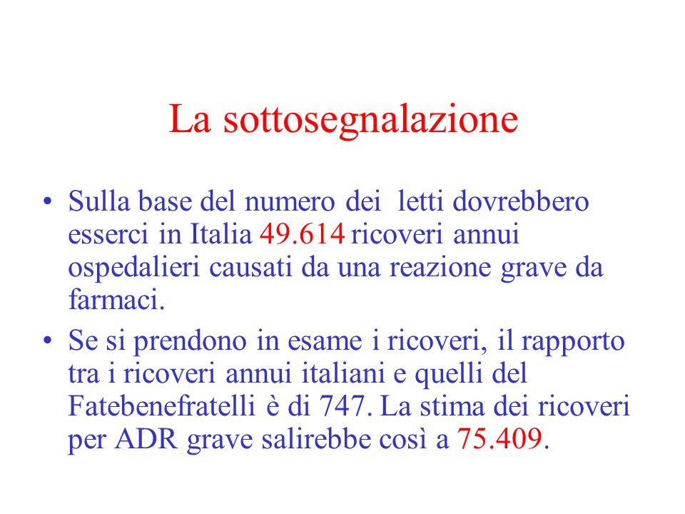 La sottosegnalazione Sulla base del numero dei letti dovrebbero esserci in Italia 49.614 ricoveri annui ospedalieri causati da una reazione grave da farmaci.