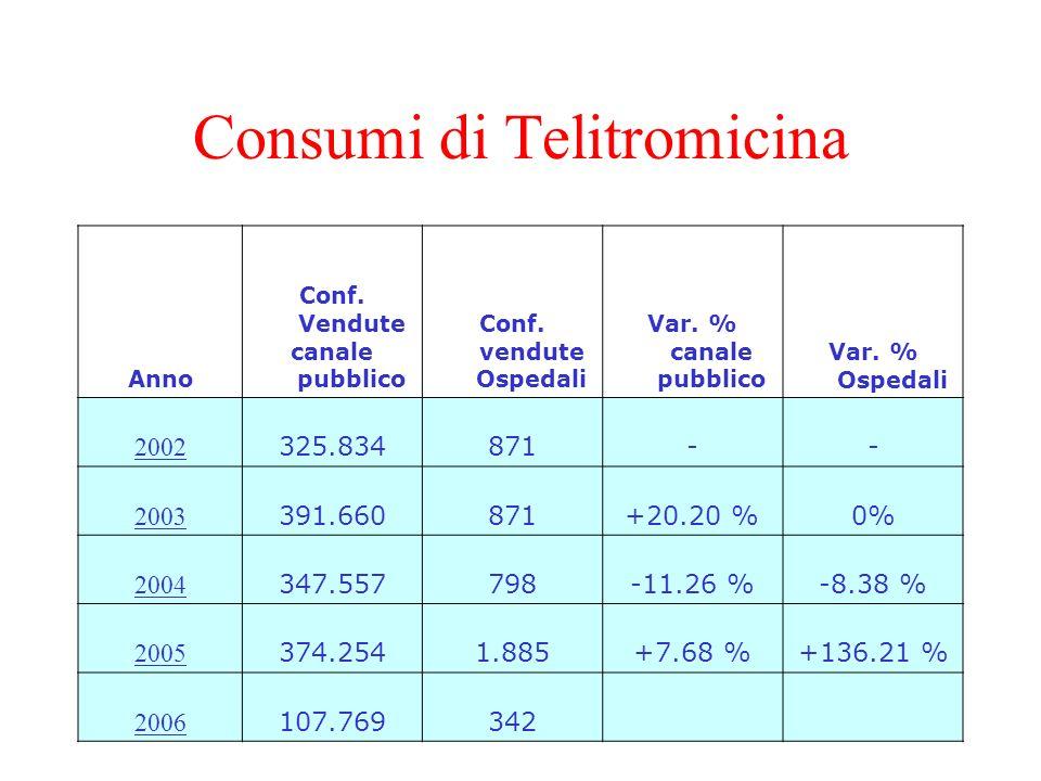 Consumi di Telitromicina Anno Conf. Vendute canale pubblico Conf. vendute Ospedali Var. % canale pubblico Var. % Ospedali 2002 325.834871-- 2003 391.6