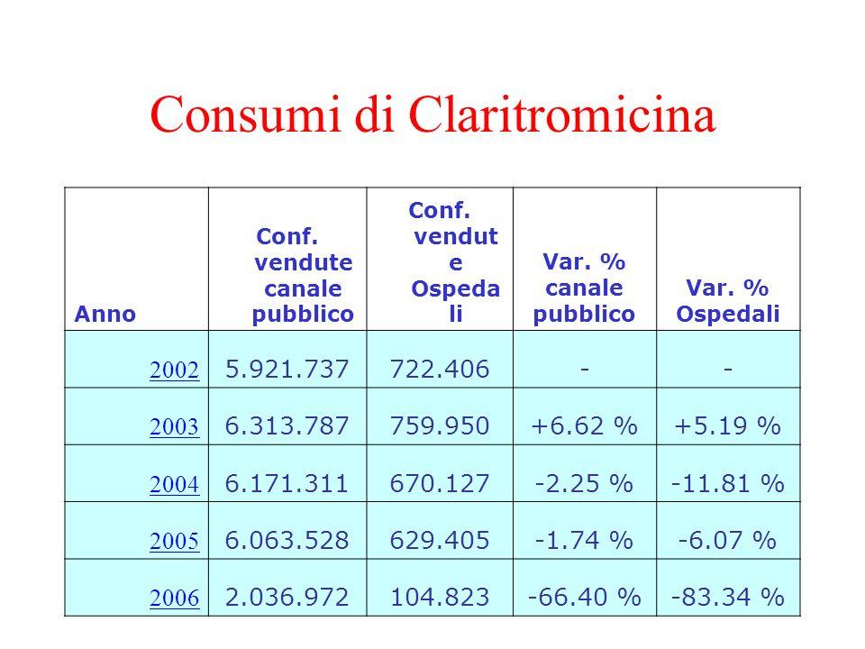 Consumi di Claritromicina Anno Conf. vendute canale pubblico Conf. vendut e Ospeda li Var. % canale pubblico Var. % Ospedali 2002 5.921.737722.406-- 2