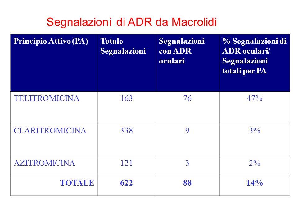 Principio Attivo (PA)Totale Segnalazioni Segnalazioni con ADR oculari % Segnalazioni di ADR oculari/ Segnalazioni totali per PA TELITROMICINA1637647% CLARITROMICINA33893% AZITROMICINA12132% TOTALE6228814% Segnalazioni di ADR da Macrolidi