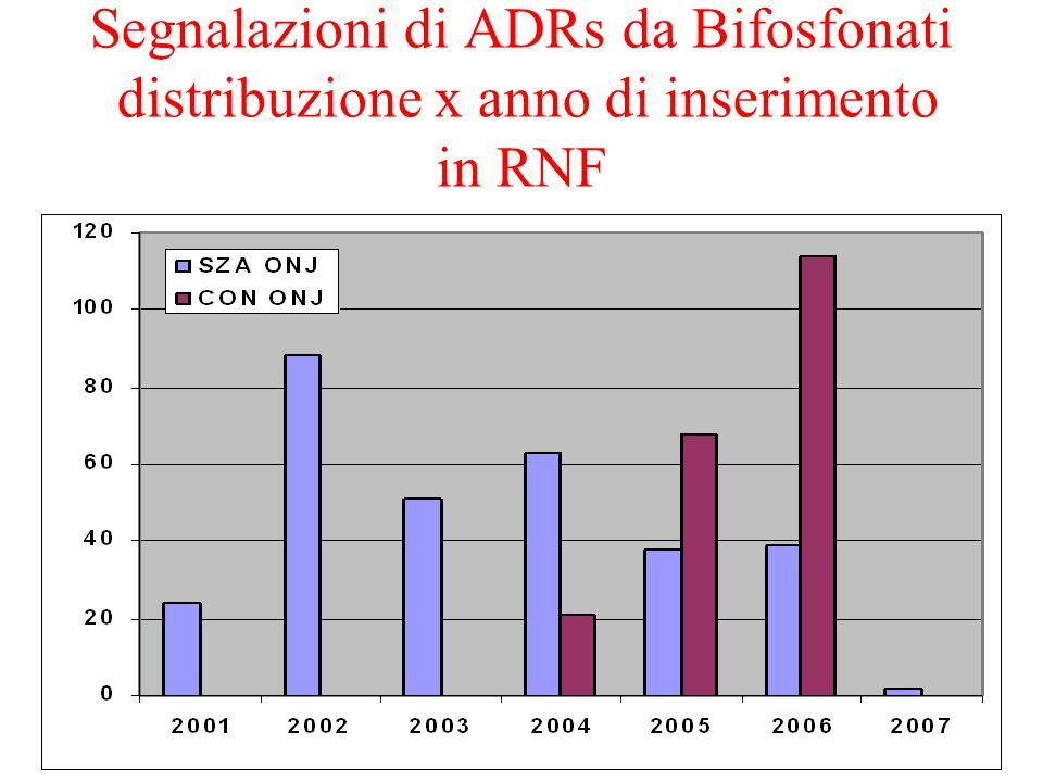 Segnalazioni di ADRs da Bifosfonati distribuzione x anno di inserimento in RNF