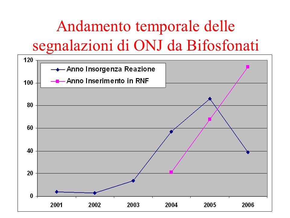 Andamento temporale delle segnalazioni di ONJ da Bifosfonati