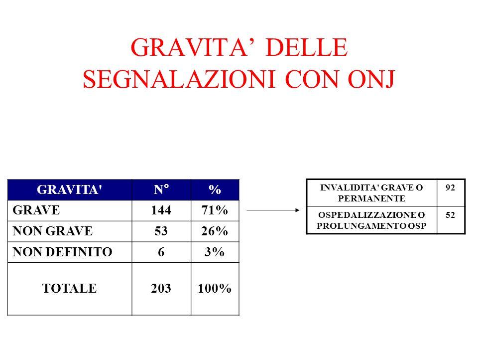 GRAVITA DELLE SEGNALAZIONI CON ONJ GRAVITA'N°% GRAVE14471% NON GRAVE5326% NON DEFINITO63% TOTALE203100% INVALIDITA' GRAVE O PERMANENTE 92 OSPEDALIZZAZ