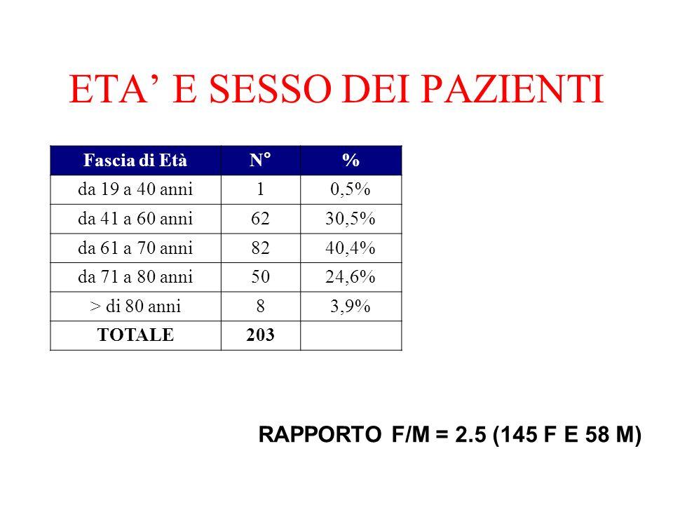ETA E SESSO DEI PAZIENTI Fascia di EtàN°% da 19 a 40 anni10,5% da 41 a 60 anni6230,5% da 61 a 70 anni8240,4% da 71 a 80 anni5024,6% > di 80 anni83,9% TOTALE203 RAPPORTO F/M = 2.5 (145 F E 58 M)