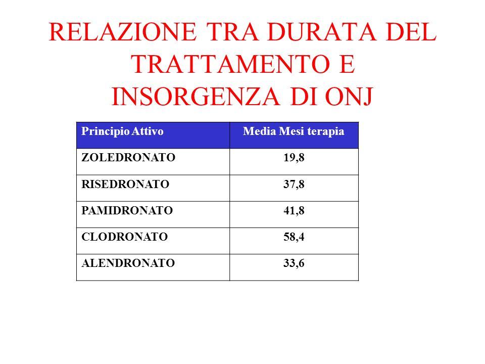 RELAZIONE TRA DURATA DEL TRATTAMENTO E INSORGENZA DI ONJ Principio AttivoMedia Mesi terapia ZOLEDRONATO19,8 RISEDRONATO37,8 PAMIDRONATO41,8 CLODRONATO58,4 ALENDRONATO33,6