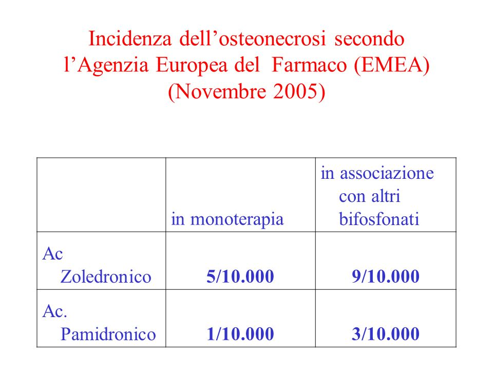 Incidenza dellosteonecrosi secondo lAgenzia Europea del Farmaco (EMEA) (Novembre 2005) in monoterapia in associazione con altri bifosfonati Ac Zoledronico5/10.0009/10.000 Ac.