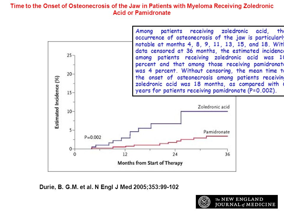 Durie, B. G.M. et al. N Engl J Med 2005;353:99-102 Time to the Onset of Osteonecrosis of the Jaw in Patients with Myeloma Receiving Zoledronic Acid or