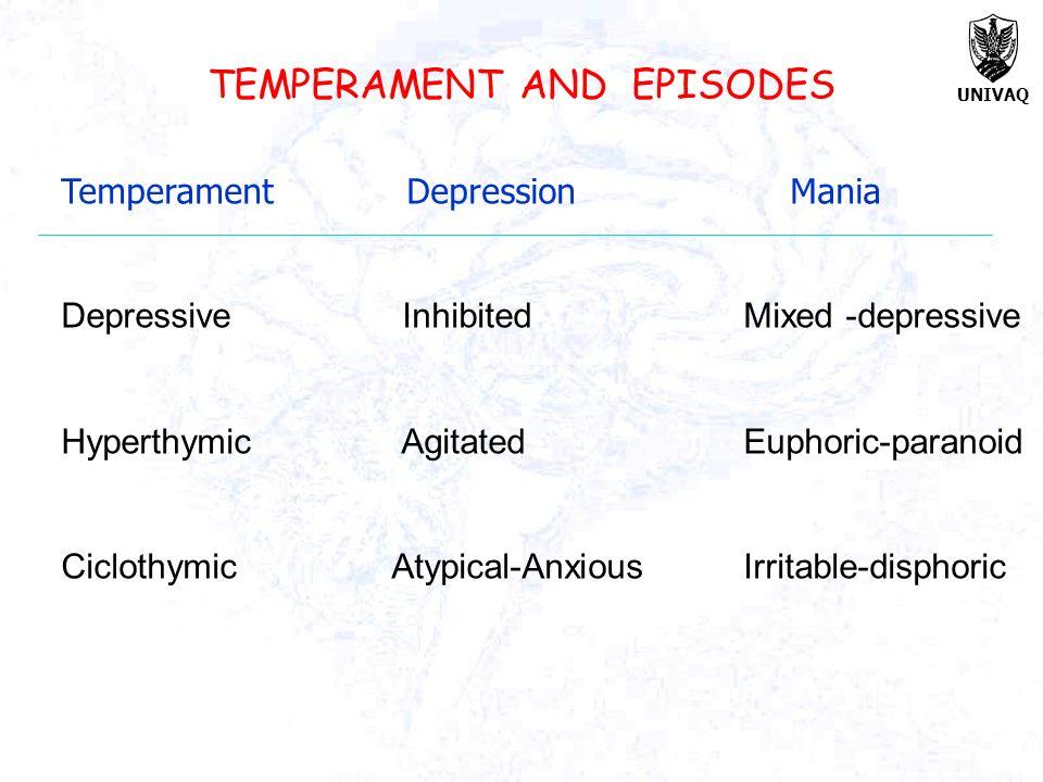 UNIVAQ Temperament DepressionMania Depressive Inhibited Mixed -depressive Hyperthymic Agitated Euphoric-paranoid Ciclothymic Atypical-Anxious Irritabl