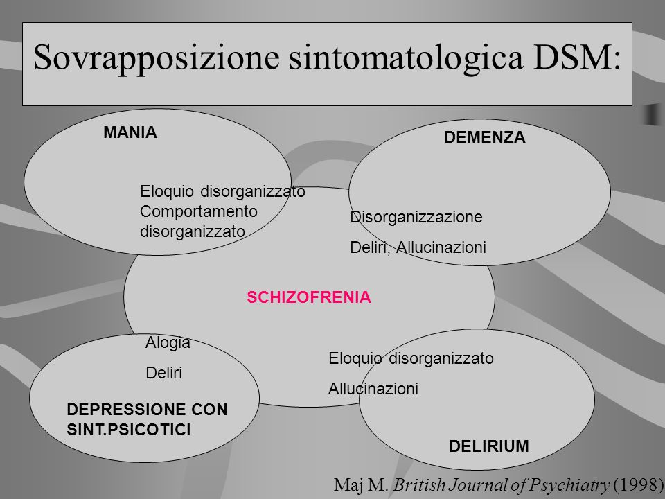 Sovrapposizione sintomatologica DSM: SCHIZOFRENIA Eloquio disorganizzato Comportamento disorganizzato MANIA DEMENZA DELIRIUM Disorganizzazione Deliri,