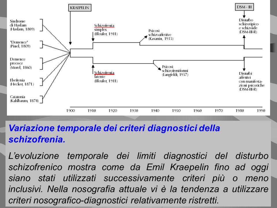 Variazione temporale dei criteri diagnostici della schizofrenia. Levoluzione temporale dei limiti diagnostici del disturbo schizofrenico mostra come d