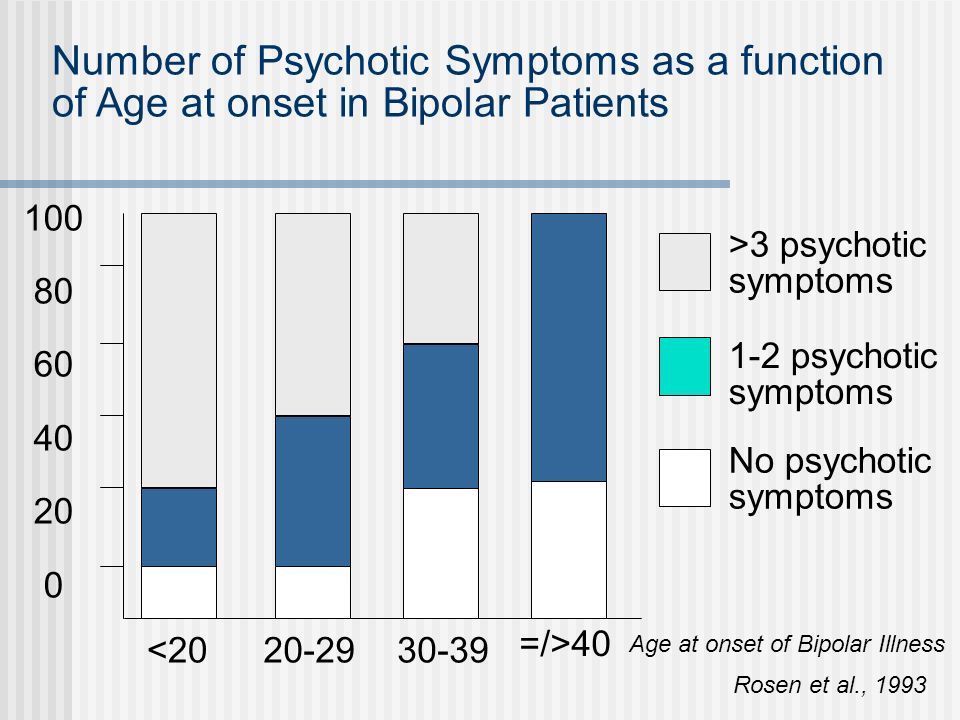 Atypical and subthreshold forms of bipolarity in relation to age at onset Early Onset (in childhood & adolescence) Ebephrenia like mania Abrupt & temporary psychomotor agitation Pseudo-conduct disorder mania Mild elation Marked exhaustibility of the manifestations Partial symptomatology Prevalence of dysphoria over euphoria Paranoid content Late Onset (in elderly)