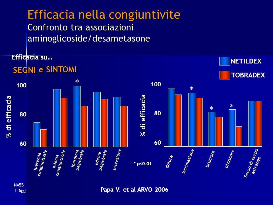 Efficacia nella congiuntivite Confronto tra associazioni aminoglicoside/desametasone Papa V. et al ARVO 2006 Efficacia su… SEGNINETILDEXTOBRADEX e SIN