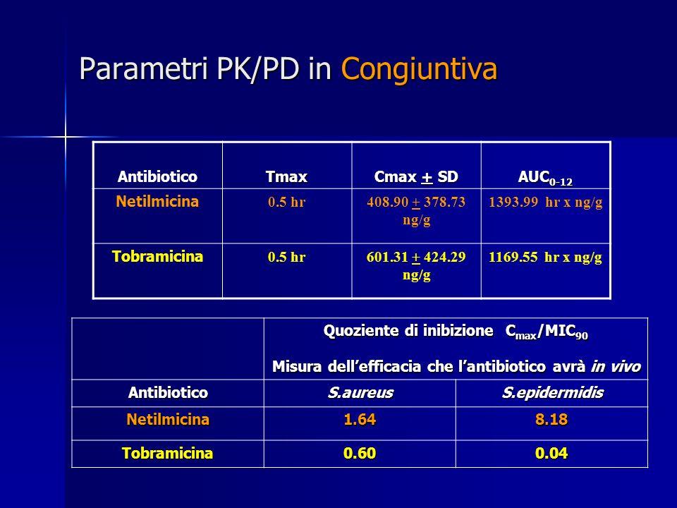 Parametri PK/PD in Congiuntiva AntibioticoTmax Cmax + SD AUC 0-12 Netilmicina 0.5 hr408.90 + 378.73 ng/g 1393.99 hr x ng/g Tobramicina 0.5 hr601.31 +