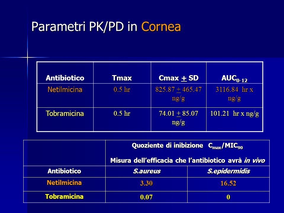 Parametri PK/PD in Cornea AntibioticoTmax Cmax + SD AUC 0-12 Netilmicina 0.5 hr 825.87 + 465.47 ng/g 3116.84 hr x ng/g Tobramicina 0.5 hr 74.01 + 85.0