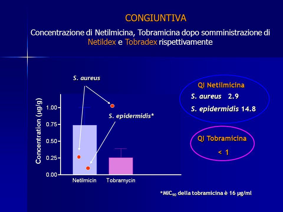 CONGIUNTIVA Concentrazione di Netilmicina, Tobramicina dopo somministrazione di Netildex e Tobradex rispettivamente QI Netilmicina S. aureus 2.9 S. ep