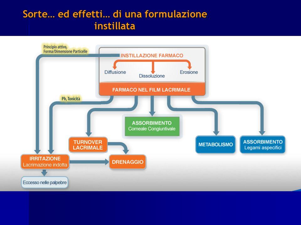 Sorte… ed effetti… di una formulazione instillata