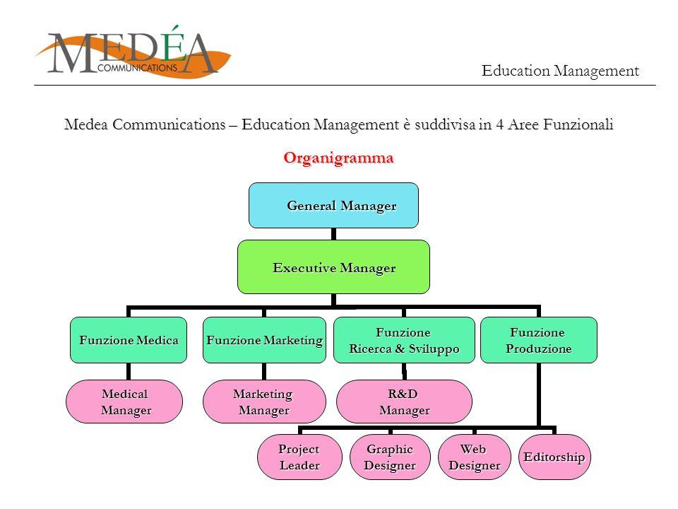 General Manager General Manager FunzioneProduzione ProjectLeaderGraphicDesignerWebDesignerEditorship Executive Manager Funzione Marketing MarketingMan