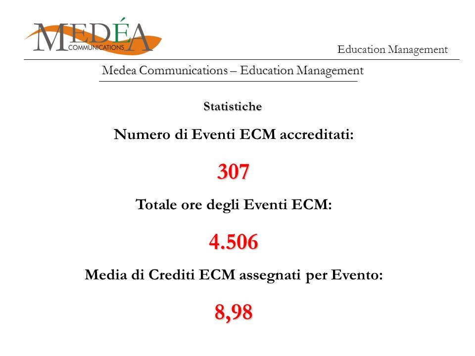 Medea Communications – Education Management Statistiche Numero di Eventi ECM accreditati:307 Totale ore degli Eventi ECM:4.506 Media di Crediti ECM as