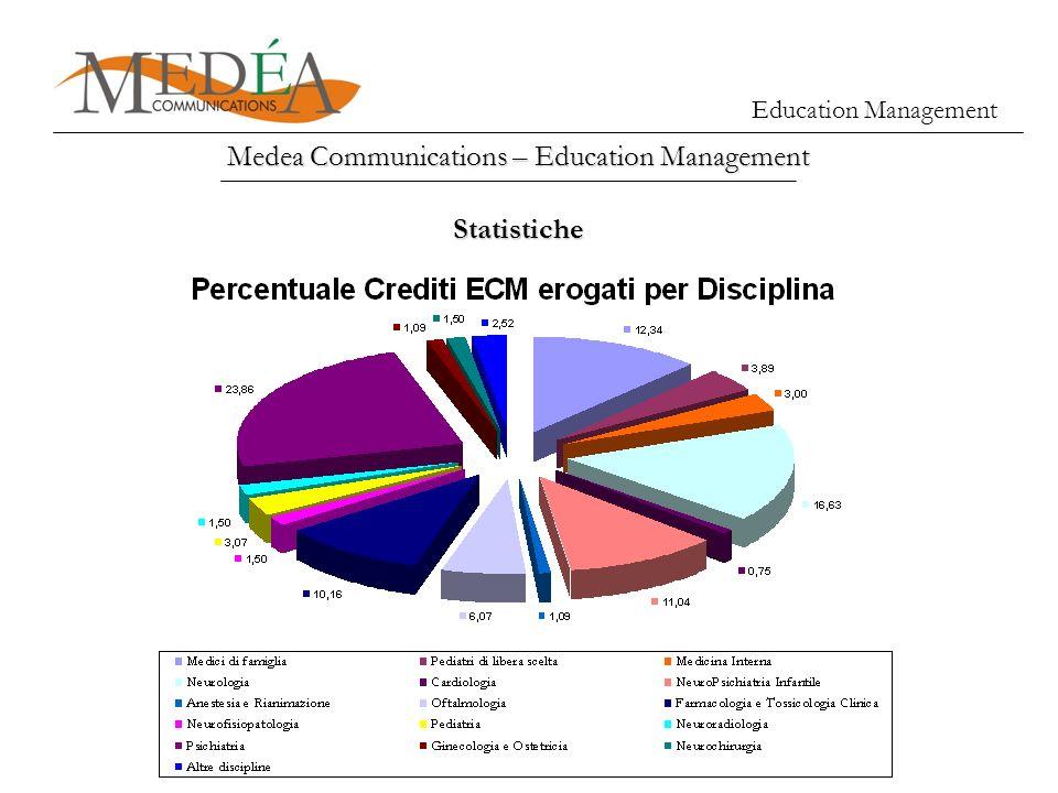 Medea Communications – Education Management Education Management Statistiche
