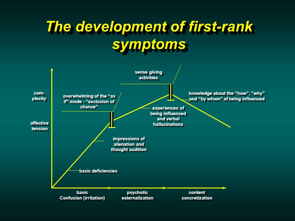 The development of first-rank symptoms basic Confusion (irritation) basic Confusion (irritation) psychotic externalization psychotic externalization content concretization content concretization com- plexity basic deficiencies impressions of alienation and thought audition experiences of being influenced and verbal hallucinations knowledge about the how, why and by whom of being influenced sense giving activities overwhelming of the as if mode - exclusion of chance affective tension affective tension