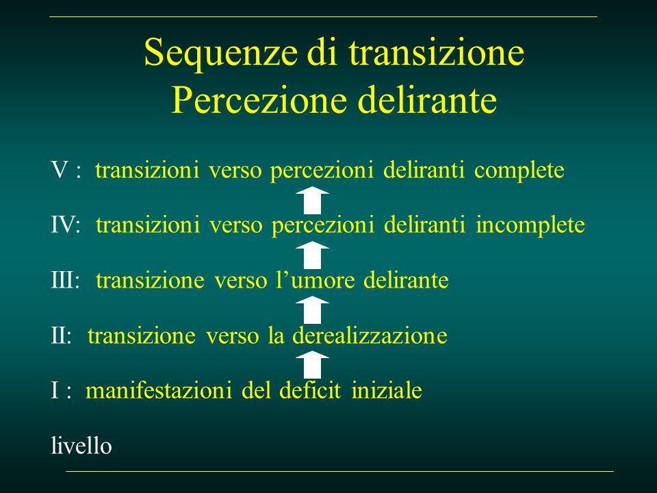 Sequenze di transizione Percezione delirante V : transizioni verso percezioni deliranti complete IV: transizioni verso percezioni deliranti incomplete