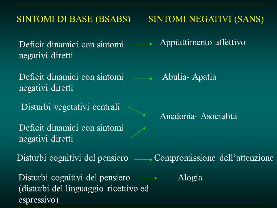 SINTOMI DI BASE (BSABS)SINTOMI NEGATIVI (SANS) Deficit dinamici con sintomi negativi diretti Deficit dinamici con sintomi negativi diretti Disturbi ve