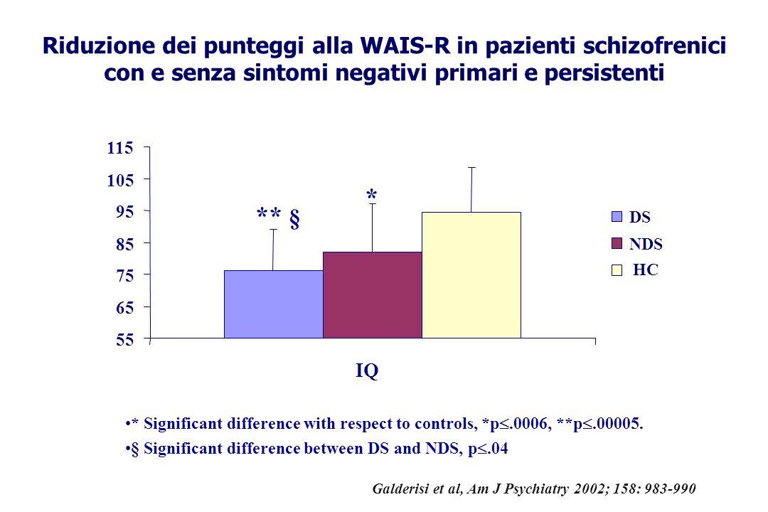 Riduzione dei punteggi alla WAIS-R in pazienti schizofrenici con e senza sintomi negativi primari e persistenti * Significant difference with respect to controls, *p.0006, **p.00005.