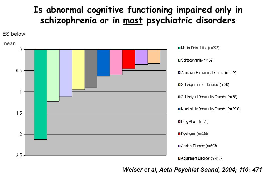 Is abnormal cognitive functioning impaired only in schizophrenia or in most psychiatric disorders Weiser et al, Acta Psychiat Scand, 2004; 110: 471 ES