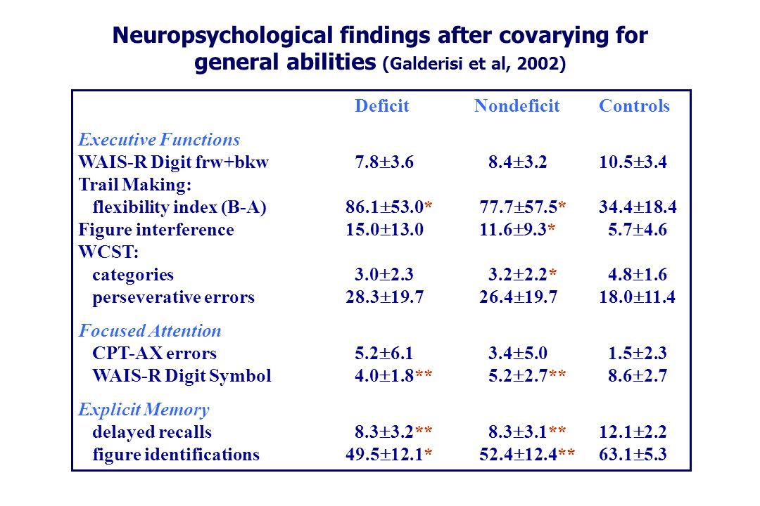 Neuropsychological findings after covarying for general abilities (Galderisi et al, 2002) Deficit Nondeficit Controls Executive Functions WAIS-R Digit