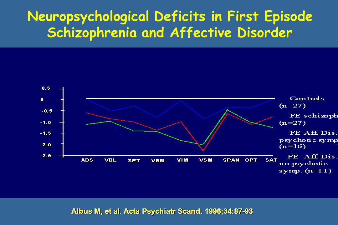 Neuropsychological Deficits in First Episode Schizophrenia and Affective Disorder Albus M, et al.
