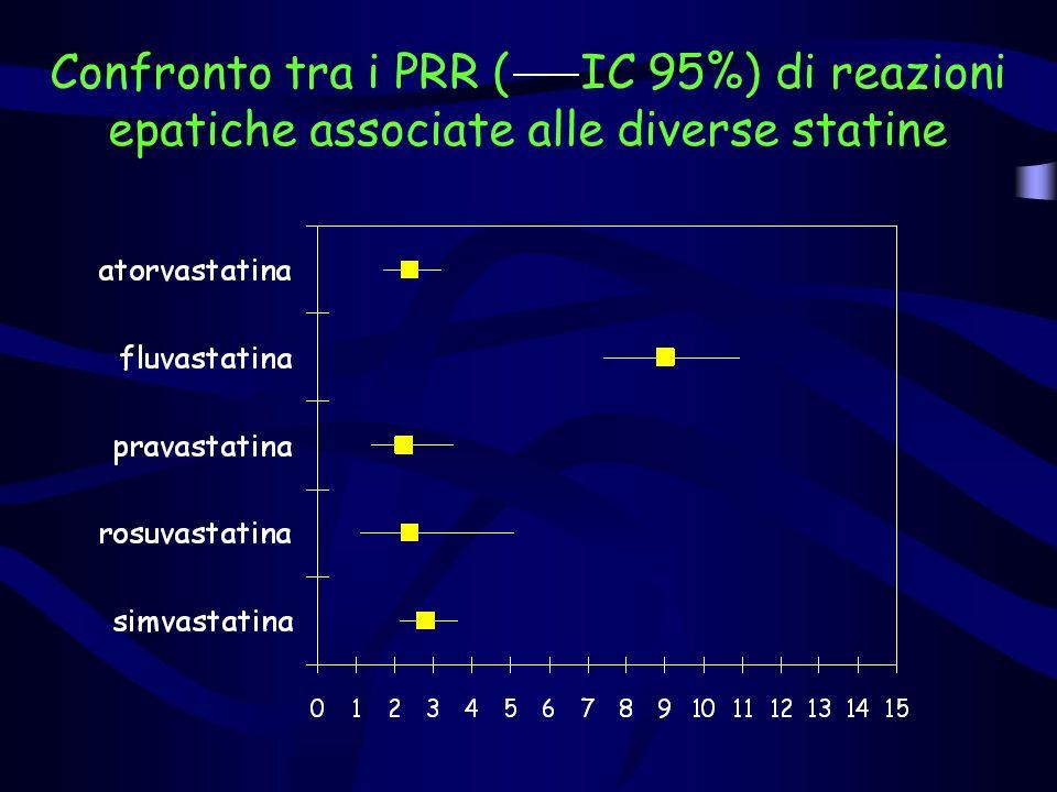 Pazienti con reazioni epatiche Pazienti con altre ADR Fluvastatina (a) 69 (b) 125 Altri farmaci (c) 1242 (d) 30170 Proportional Reporting Ratio = a/(a+b) c/(c+d) 69/194 PRR = 1242/31412 = 8,99